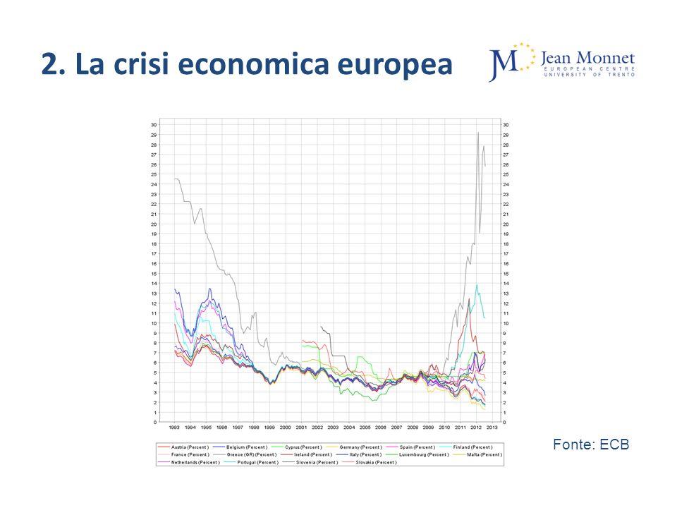 Fonte: ECB