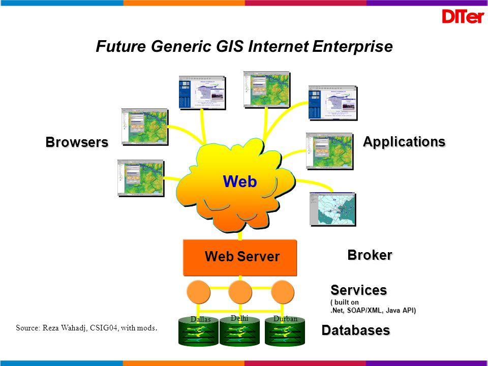 Future Generic GIS Internet Enterprise Web Server Databases Broker Browsers Web Applications Services ( built on.Net, SOAP/XML, Java API) Source: Reza