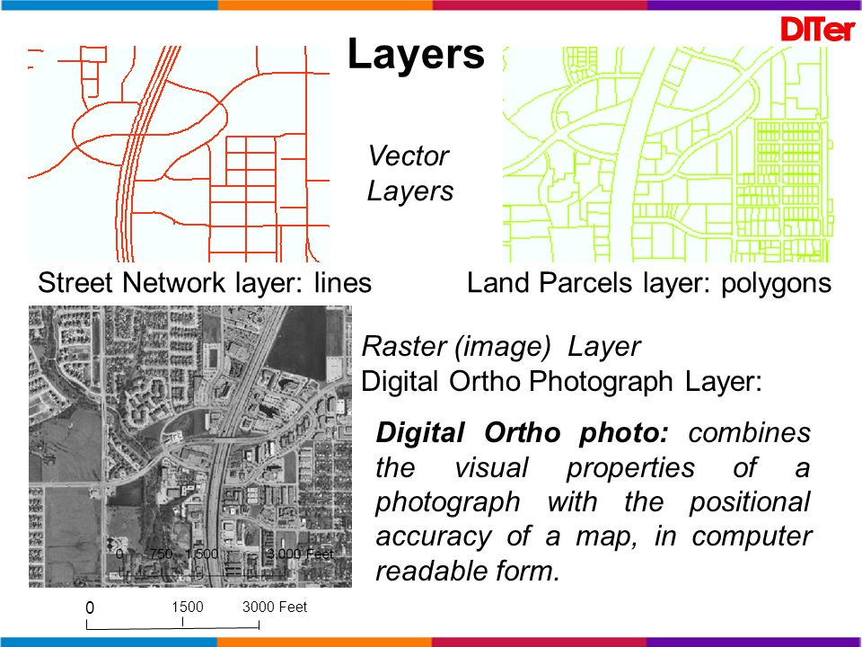 Street Network layer: linesLand Parcels layer: polygons Raster (image) Layer Digital Ortho Photograph Layer: Digital Ortho photo: combines the visual