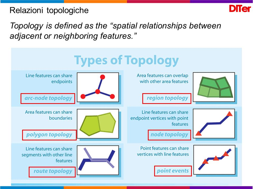Relazioni topologiche Topology is defined as the spatial relationships between adjacent or neighboring features.