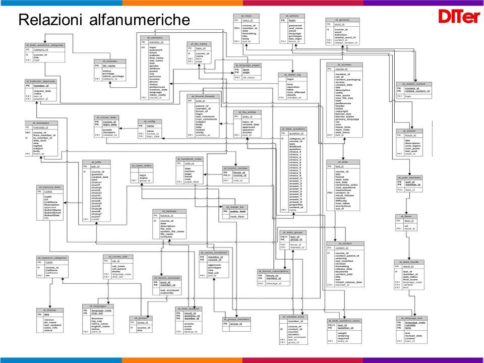 Relazioni alfanumeriche