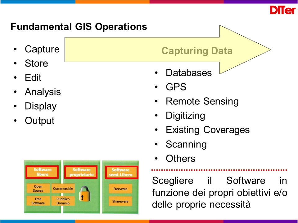 Fundamental GIS Operations Capture Store Edit Analysis Display Output Capturing Data Databases GPS Remote Sensing Digitizing Existing Coverages Scanni
