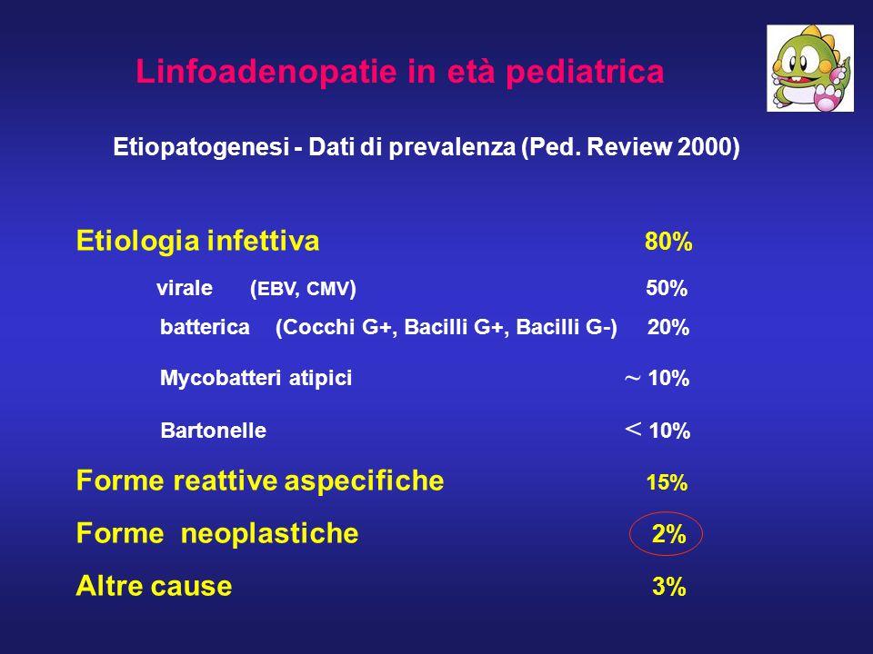 Linfoadenopatie in età pediatrica Etiopatogenesi - Dati di prevalenza (Ped. Review 2000) Etiologia infettiva 80% virale ( EBV, CMV ) 50% batterica (Co