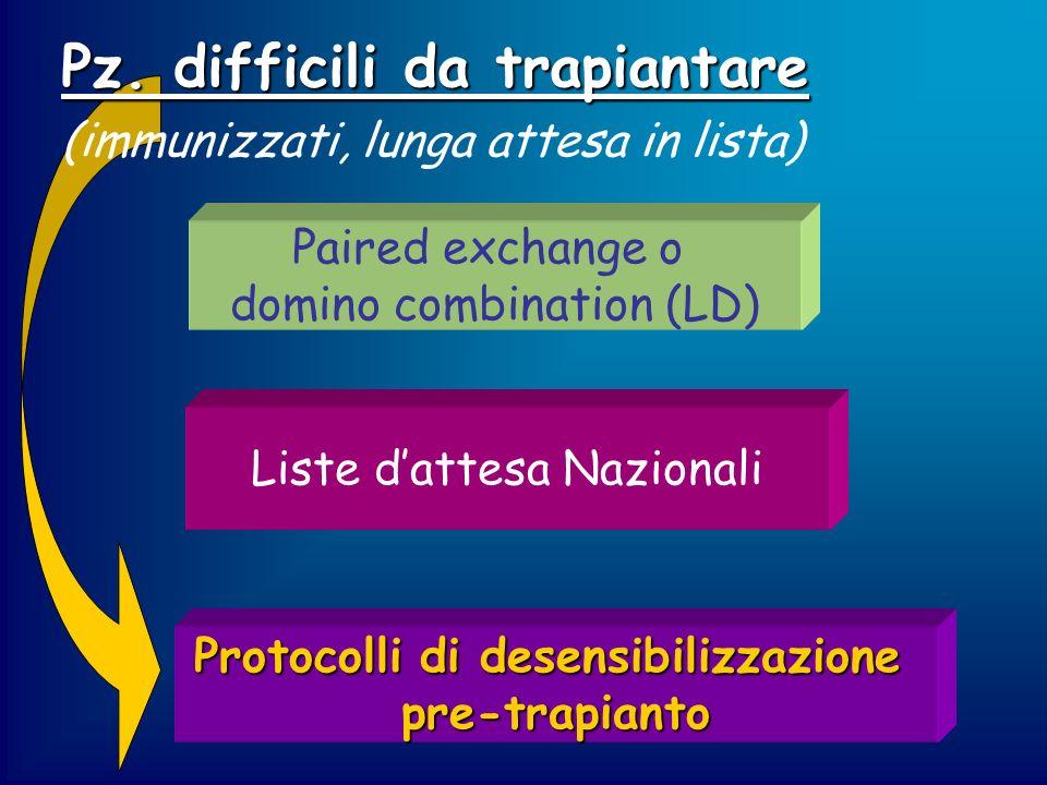 Pz. difficili da trapiantare (immunizzati, lunga attesa in lista) Paired exchange o domino combination (LD) Liste dattesa Nazionali Protocolli di dese