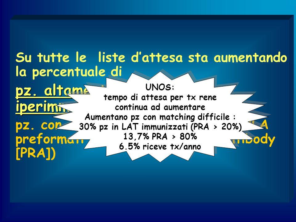 Current Desensitization Protocol IVIG (2g/kg) IVIG (2g/kg) Ritux (1g/dose) Tx (1 month) Induction: Campath 1H, Zenapax Thymoglobulin Maintenance: CNI, MMF, Steroid MANTENIMENTO Tacrolimus Campath-Thy/Ritux Zenapax/Ritux 0-2 mesi 7-9 0-3 mesi 10-12 2-6 mesi 5-7 3-6 mesi 8-10 >6mesi ~5 6-12 mesi 5-7 >12mesi ~5 Steroidi 2 mg /kg -> Rapido scalaggio 15 gg post-tx 5 mg MMF 500 mg x 2 Myfortic 360 mg x 2 Non sospendono steroide pz sensibilizzati DGF razza Afro-Americana AB0 i storia di precedenti tx storia di multipli eventi immuniz.