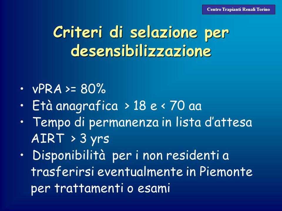 Criteri di selazione per desensibilizzazione vPRA >= 80% Età anagrafica > 18 e < 70 aa Tempo di permanenza in lista dattesa AIRT > 3 yrs Disponibilità