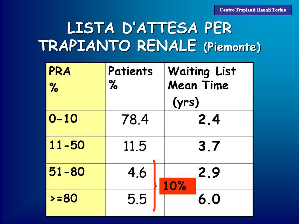 LISTA DATTESA PER TRAPIANTO RENALE (Piemonte) Centro Trapianti Renali Torino PRA % Patients % Waiting List Mean Time (yrs) 0-10 78.42.4 11-50 11.53.7 51-80 4.62.9 >=80 5.56.0 Lista dattesa Piemontese: vPRA > 50% 30.6% pts vPRA > 80% 22.9% pts Lista dattesa Piemontese: vPRA > 50% 30.6% pts vPRA > 80% 22.9% pts vPRA : è calclato mediante un programma computerizzato sulla base del fenotipo HLA degli ultimi 1000 donatori disponibili nella nostra area, in rapporto alle specificità anticorpali dei riceventi introdotte in tale programma vPRA : è calclato mediante un programma computerizzato sulla base del fenotipo HLA degli ultimi 1000 donatori disponibili nella nostra area, in rapporto alle specificità anticorpali dei riceventi introdotte in tale programma