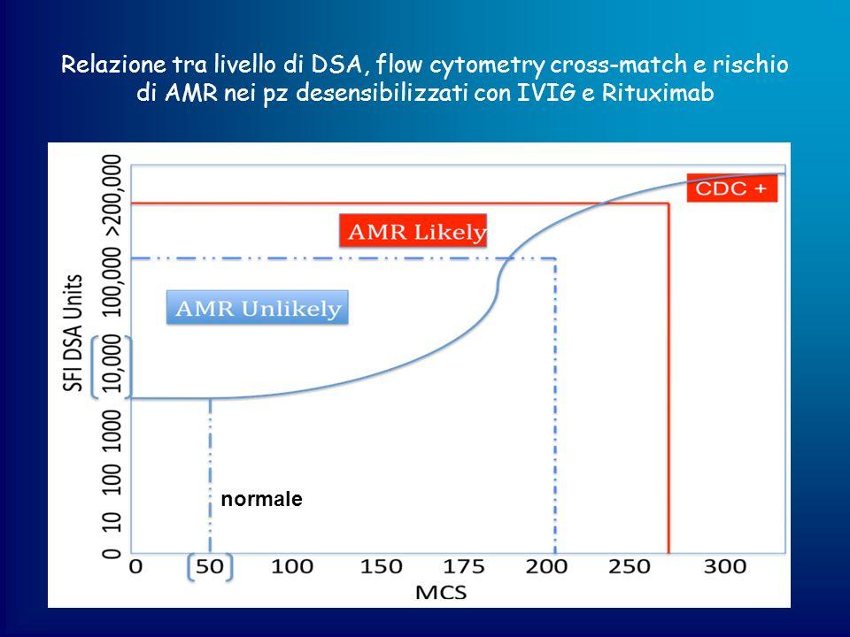 Relazione tra livello di DSA, flow cytometry cross-match e rischio di AMR nei pz desensibilizzati con IVIG e Rituximab normale