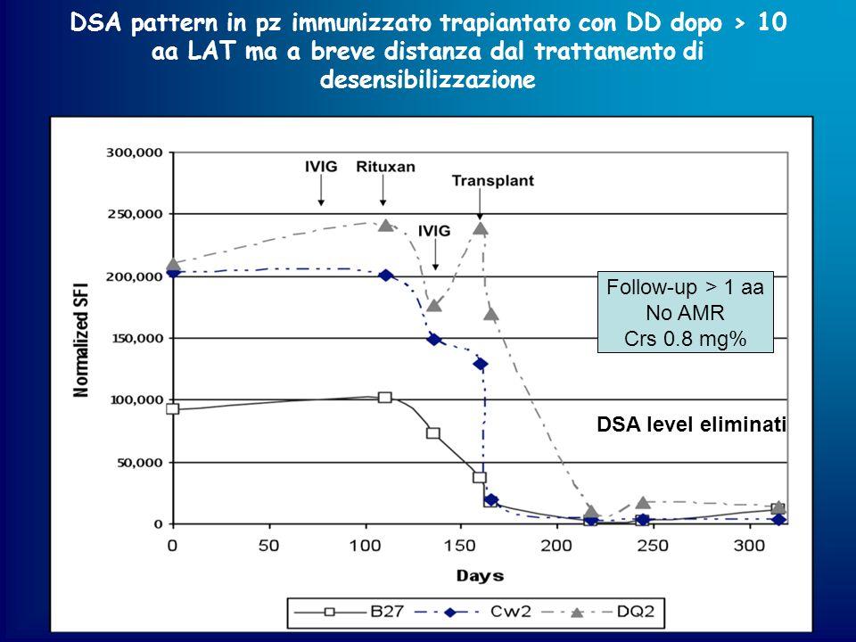 DSA pattern in pz immunizzato trapiantato con DD dopo > 10 aa LAT ma a breve distanza dal trattamento di desensibilizzazione Follow-up > 1 aa No AMR C