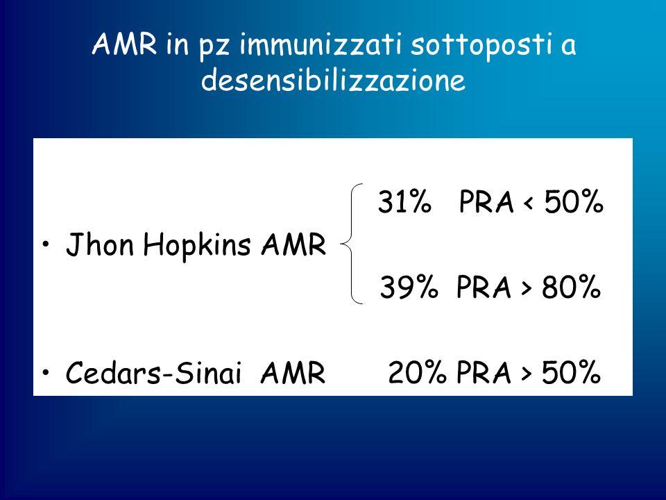 AMR in pz immunizzati sottoposti a desensibilizzazione 31% PRA < 50% Jhon Hopkins AMR 39% PRA > 80% Cedars-Sinai AMR 20% PRA > 50%
