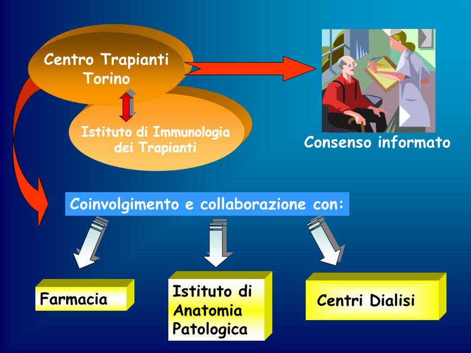 Istituto di Immunologia dei Trapianti Centro Trapianti Torino Centri Dialisi Coinvolgimento e collaborazione con: Farmacia Istituto di Anatomia Patolo