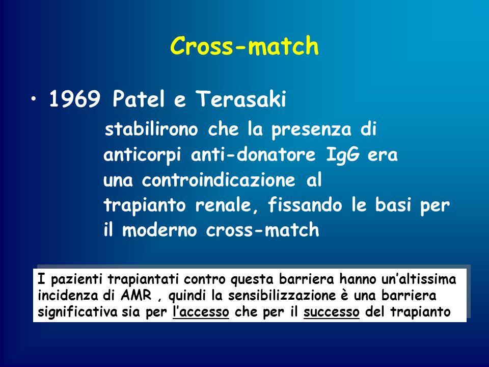 Cross-match 1969 Patel e Terasaki stabilirono che la presenza di anticorpi anti-donatore IgG era una controindicazione al trapianto renale, fissando l