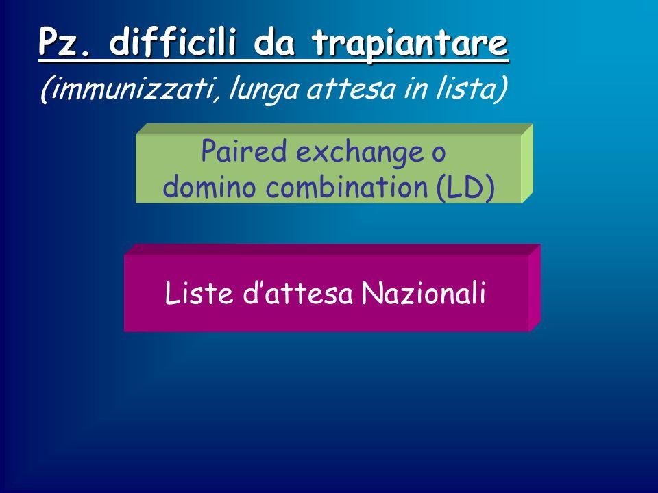Pz. difficili da trapiantare (immunizzati, lunga attesa in lista) Paired exchange o domino combination (LD) Liste dattesa Nazionali