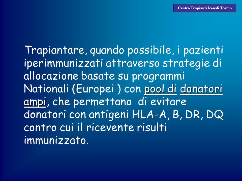 pool didonatori ampi Trapiantare, quando possibile, i pazienti iperimmunizzati attraverso strategie di allocazione basate su programmi Nationali (Euro