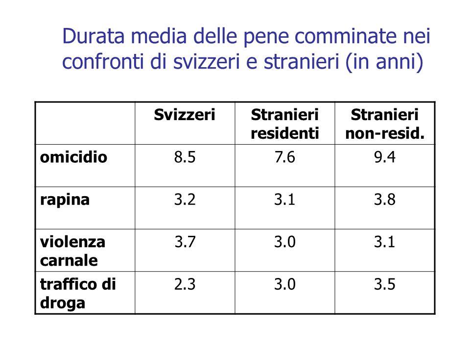 Durata media delle pene comminate nei confronti di svizzeri e stranieri (in anni) SvizzeriStranieri residenti Stranieri non-resid. omicidio 8.57.69.4