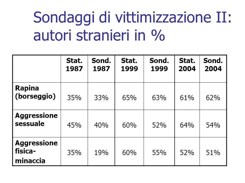 Sondaggi di vittimizzazione II: autori stranieri in % Stat. 1987 Sond. 1987 Stat. 1999 Sond. 1999 Stat. 2004 Sond. 2004 Rapina (borseggio) 35%33%65%63