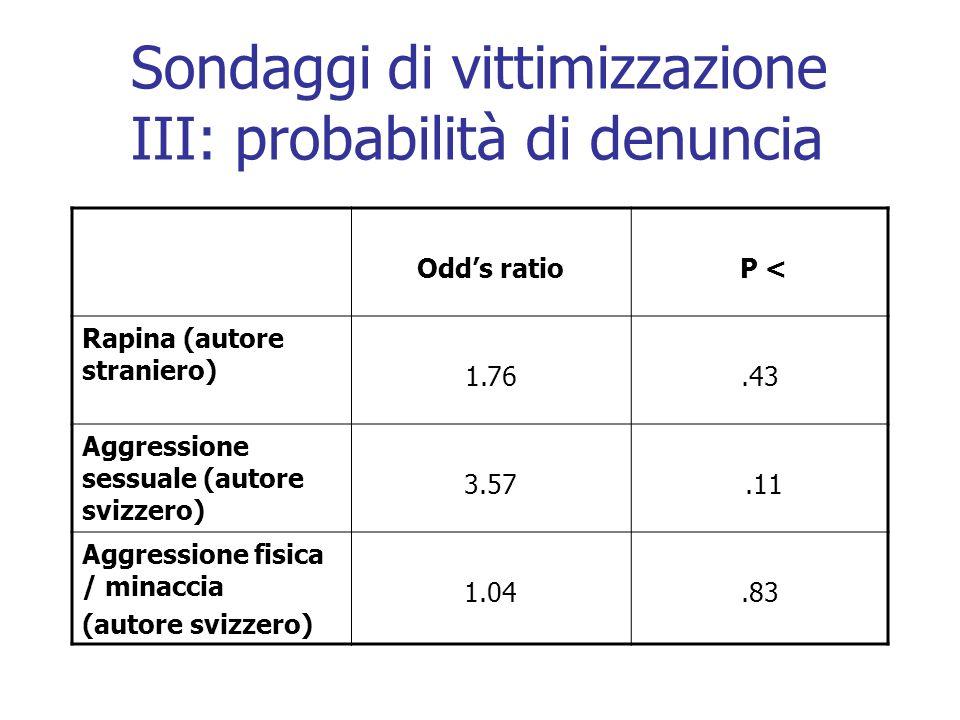 Sondaggi di vittimizzazione III: probabilità di denuncia Odds ratio P < Rapina (autore straniero) 1.76.43 Aggressione sessuale (autore svizzero) 3.57.11 Aggressione fisica / minaccia (autore svizzero) 1.04.83