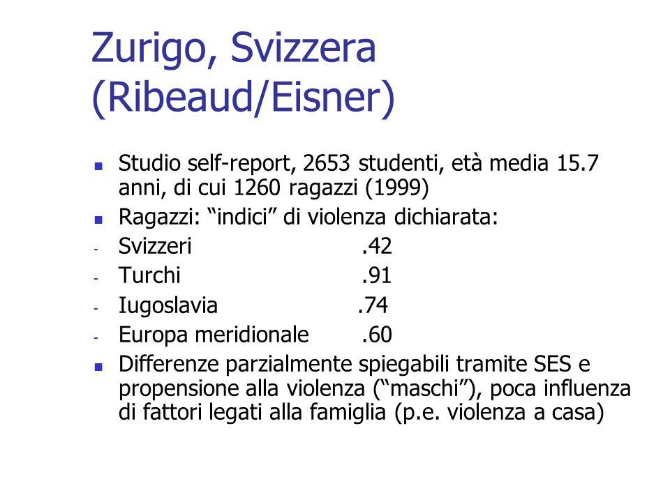 Zurigo, Svizzera (Ribeaud/Eisner) Studio self-report, 2653 studenti, età media 15.7 anni, di cui 1260 ragazzi (1999) Ragazzi: indici di violenza dichi