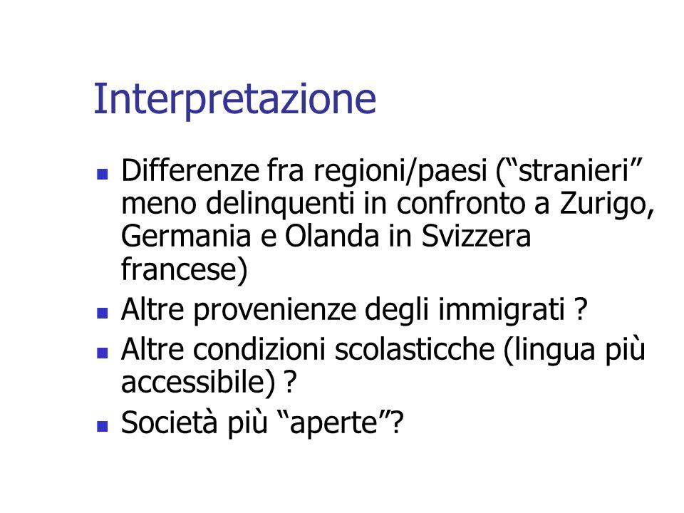 Interpretazione Differenze fra regioni/paesi (stranieri meno delinquenti in confronto a Zurigo, Germania e Olanda in Svizzera francese) Altre provenie