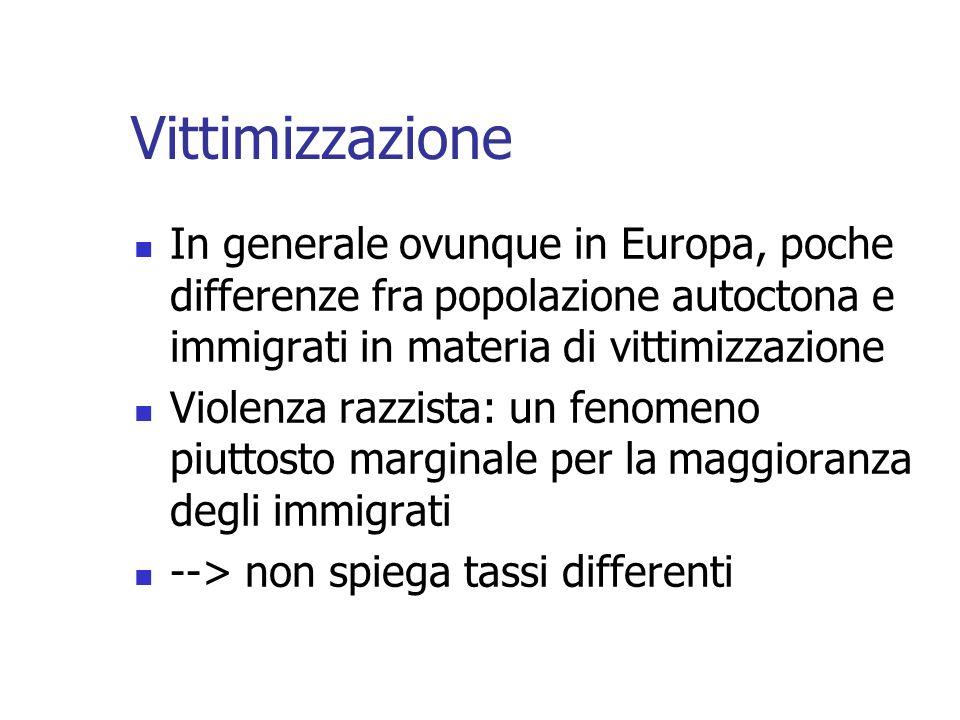 Vittimizzazione In generale ovunque in Europa, poche differenze fra popolazione autoctona e immigrati in materia di vittimizzazione Violenza razzista: un fenomeno piuttosto marginale per la maggioranza degli immigrati --> non spiega tassi differenti