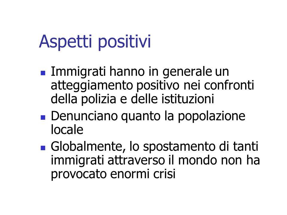 Aspetti positivi Immigrati hanno in generale un atteggiamento positivo nei confronti della polizia e delle istituzioni Denunciano quanto la popolazion