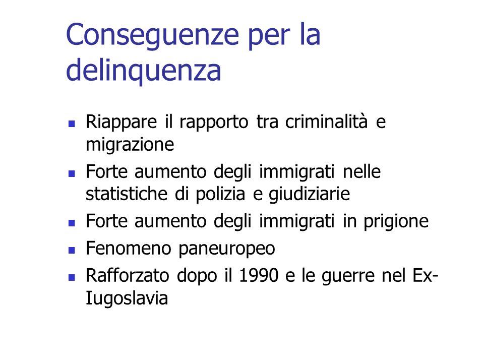Conseguenze per la delinquenza Riappare il rapporto tra criminalità e migrazione Forte aumento degli immigrati nelle statistiche di polizia e giudiziarie Forte aumento degli immigrati in prigione Fenomeno paneuropeo Rafforzato dopo il 1990 e le guerre nel Ex- Iugoslavia