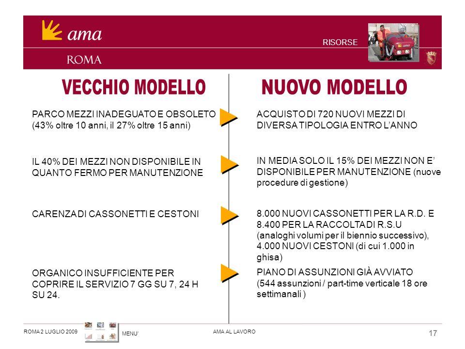 MENU ROMA 2 LUGLIO 2009AMA AL LAVORO 17 RISORSE PARCO MEZZI INADEGUATO E OBSOLETO (43% oltre 10 anni, il 27% oltre 15 anni) ACQUISTO DI 720 NUOVI MEZZI DI DIVERSA TIPOLOGIA ENTRO LANNO IL 40% DEI MEZZI NON DISPONIBILE IN QUANTO FERMO PER MANUTENZIONE CARENZA DI CASSONETTI E CESTONI ORGANICO INSUFFICIENTE PER COPRIRE IL SERVIZIO 7 GG SU 7, 24 H SU 24.