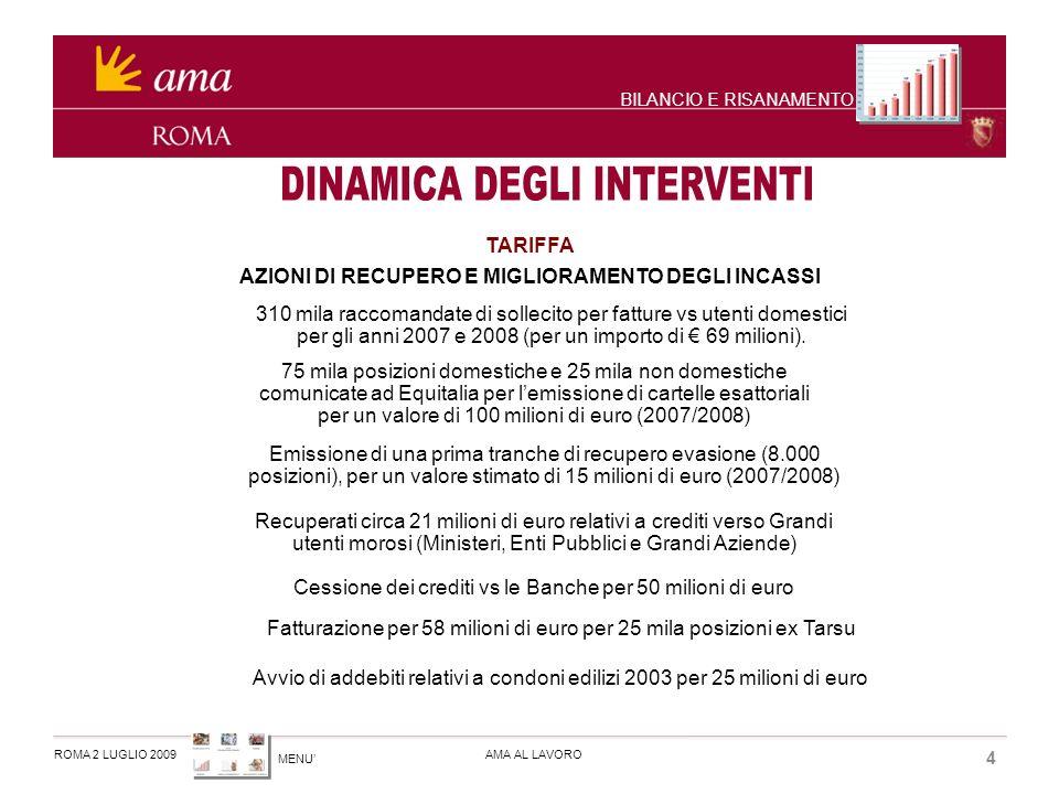 MENU ROMA 2 LUGLIO 2009AMA AL LAVORO 5 BILANCIO RIVALUTAZIONEDEGLI IMMOBILI PER 343MILIONI SVALUTAZIONE CREDITI PER 233MILIONI BILANCIO E RISANAMENTO RIORGANIZZAZIONE SOCIETARIA RAZIONALIZZAZIONE DELLA GOVERNANCE INTERNALIZZANDO 3 SOCIETA (AMAGEST, AMA FLEET MAINTENANCE E CTR) DISMISSIONE DEFINITIVA DELLA PARTECIPAZIONE IN AMAI NTERNATIONAL