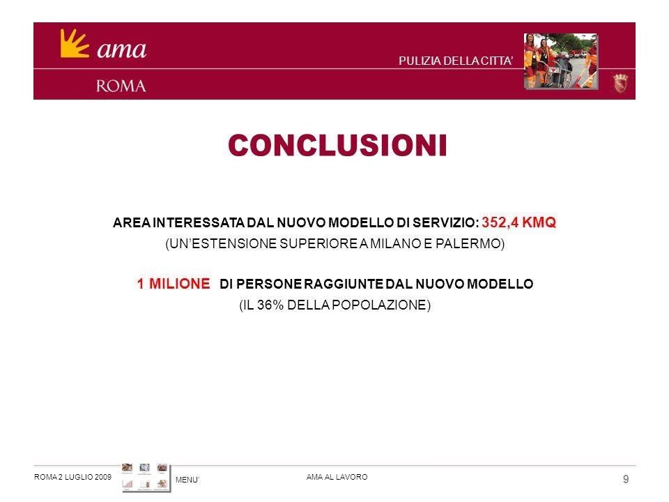 MENU ROMA 2 LUGLIO 2009AMA AL LAVORO 9 PULIZIA DELLA CITTA AREA INTERESSATA DAL NUOVO MODELLO DI SERVIZIO: 352,4 KMQ (UNESTENSIONE SUPERIORE A MILANO E PALERMO) 1 MILIONE DI PERSONE RAGGIUNTE DAL NUOVO MODELLO (IL 36% DELLA POPOLAZIONE)