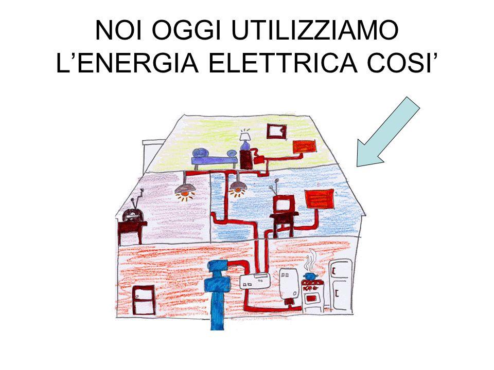 ENERGIA ELETTRICA LENERGIA ELETTRICA E IL PRODOTTO DELLA TRASFORMAZIONE DI VARI TIPI DI ENERGIA CHE POSSONO ESSERE RINNOVABILI E NON RINNOVABILI