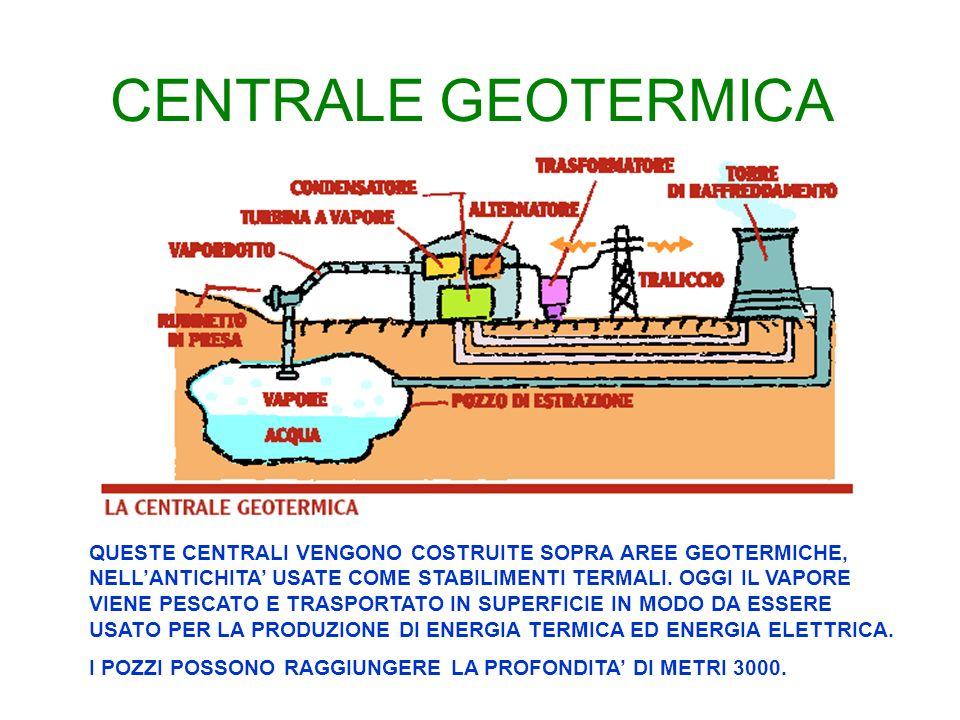 OGNI FONTE HA IL SUO TIPO DI CENTRALE – VEDIAMOLE BREVEMENTE Con SI sono indicate le tipologie attive in Italia
