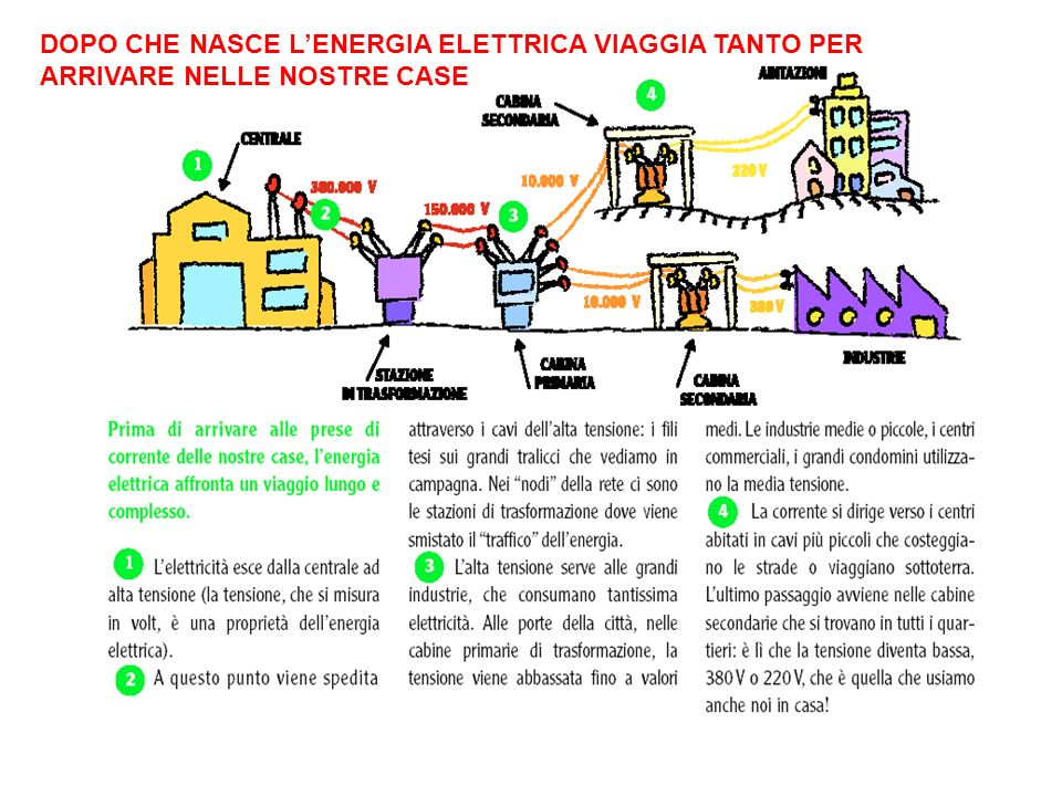 PRODUCE UNENERGIA PULITA DAL PUNTO DI VISTA DELLE EMISSIONI DI GAS SERRA.