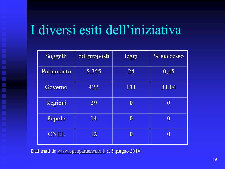 16 I diversi esiti delliniziativa Dati tratti da www.openparlamento.it il 3 giugno 2010 www.openparlamento.it Soggetti ddl proposti leggi % successo P