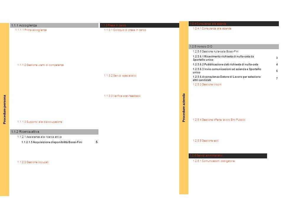 1.1.1 Accoglienza 1.1.1.1 Prima accoglienza 1.1.1.2 Gestione utenti di competenza 1.1.1.3 Supporto alla disoccupazione 1.1.2 Ricerca attiva 1.1.2.1 Assistenza alla ricerca attiva 1.1.2.1.5 Acquisizione disponibilità Bossi-Fini 5 1.1.2.2 Gestione occupati 1.1.3 Presa in carico 1.1.3.1 Colloquio di presa in carico 1.1.3.2 Servizi specialistici 1.1.3.3 Verifica stati/feedback 1.2.4 Consulenza alle aziende 1.2.4.1 Consulenza alle aziende 1.2.5 Incrocio D/O 1.2.5.6 Gestione nulla-osta Bossi-Fini 1.2.5.6.1 Ricevimento richiesta di nulla-osta da Sportello unico 3 1.2.5.6.2 Pubblicazione dati richiesta di nulla-osta4 1.2.5.6.3 Invio comunicazioni ad azienda e Sportello unico 6 1.2.5.6.4 consulenza Datore di Lavoro per selezione altri candidati 7 1.2.5.3 Gestione tirocini 1.2.5.4 Gestione offerte lavoro Enti Pubblici 1.2.5.5 Gestione esiti 1.2.6 Servizi amministrativi 1.2.6.1 Comunicazioni obbligatorie Procedure azienda Procedure persona