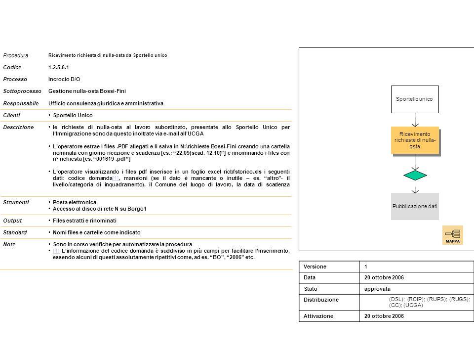 Procedura 1.2.5.6.2 Pubblicazione dati richiesta di nulla-osta Codice1.2.5.6.2 ProcessoIncrocio D/O SottoprocessoGestione nulla-osta Bossi-Fini ResponsabileUfficio consulenza giuridica e amministrativa (UCGA) Clientidisoccupati DescrizioneDal file excel vengono copiati i dati per la pubblicazione (n° domanda, mansioni, il Comune del luogo di lavoro, la data di scadenza) nel file ricbfattive.xls Loperatore inserisce il file nella base dati pubblicazioni utilizzando le apposite funzioni Lotus Notes Alla scadenza sostituisce il file vecchio con il nuovo StrumentiFunzioni Lotus Notes News e pubblicazioni Accesso al disco di rete N su Borgo1 OutputFiles pubblicati StandardNomi files e cartelle come indicato NoteSono in corso verifiche per automatizzare la procedura Pubblicazione dati richieste nulla-osta Ricevimento richieste di nulla- osta Acquisizione disponibilità Versione1 Data20 ottobre 2006 Statoapprovata Distribuzione (DSL); (RCIP); (RUPS); (RUGS); (CC); (UCGA) Attivazione20 ottobre 2006