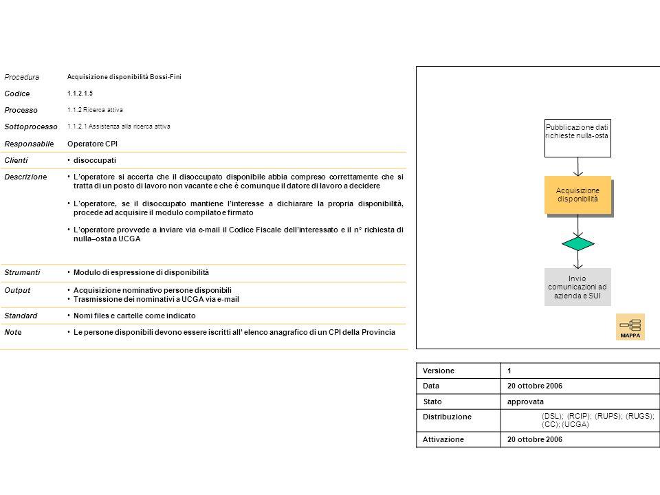 Procedura Acquisizione disponibilità Bossi-Fini Codice 1.1.2.1.5 Processo 1.1.2 Ricerca attiva Sottoprocesso 1.1.2.1 Assistenza alla ricerca attiva ResponsabileOperatore CPI Clientidisoccupati DescrizioneLoperatore si accerta che il disoccupato disponibile abbia compreso correttamente che si tratta di un posto di lavoro non vacante e che è comunque il datore di lavoro a decidere Loperatore, se il disoccupato mantiene linteresse a dichiarare la propria disponibilità, procede ad acquisire il modulo compilato e firmato Loperatore provvede a inviare via e-mail il Codice Fiscale dellinteressato e il n° richiesta di nulla–osta a UCGA StrumentiModulo di espressione di disponibilità OutputAcquisizione nominativo persone disponibili Trasmissione dei nominativi a UCGA via e-mail StandardNomi files e cartelle come indicato NoteLe persone disponibili devono essere iscritti all elenco anagrafico di un CPI della Provincia Acquisizione disponibilità Pubblicazione dati richieste nulla-osta Invio comunicazioni ad azienda e SUI Versione1 Data20 ottobre 2006 Statoapprovata Distribuzione (DSL); (RCIP); (RUPS); (RUGS); (CC); (UCGA) Attivazione20 ottobre 2006