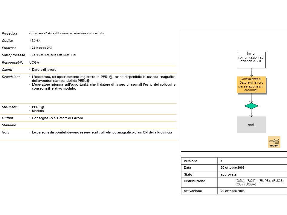 Procedura consulenza Datore di Lavoro per selezione altri candidati Codice 1.2.5.6.4 Processo 1.2.5 Incrocio D/O Sottoprocesso 1.2.5.6 Gestione nulla-osta Bossi-Fini ResponsabileUCGA ClientiDatore di lavoro DescrizioneLoperatore, su appuntamento registrato in PERL@, rende disponibile la scheda anagrafica dei lavoratori stampandoli da PERL@ Loperatore informa sullopportunità che il datore di lavoro ci segnali lesito dei colloqui e consegna il relativo modulo.