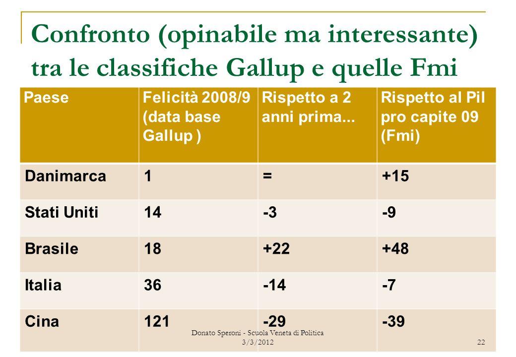 Confronto (opinabile ma interessante) tra le classifiche Gallup e quelle Fmi PaeseFelicità 2008/9 (data base Gallup ) Rispetto a 2 anni prima... Rispe