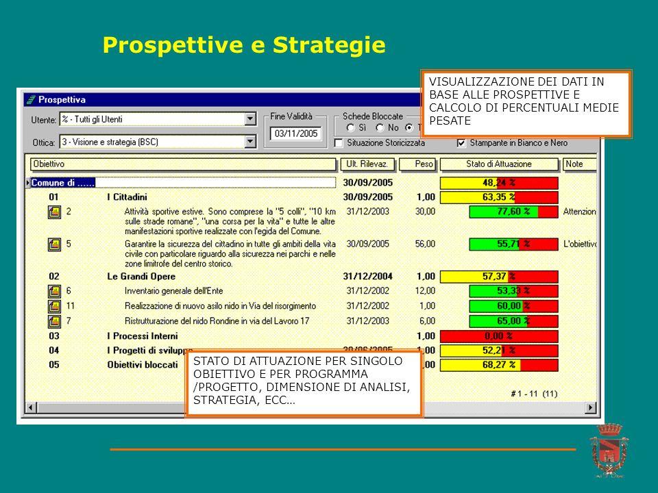 Prospettive e Strategie STATO DI ATTUAZIONE PER SINGOLO OBIETTIVO E PER PROGRAMMA /PROGETTO, DIMENSIONE DI ANALISI, STRATEGIA, ECC… VISUALIZZAZIONE DE