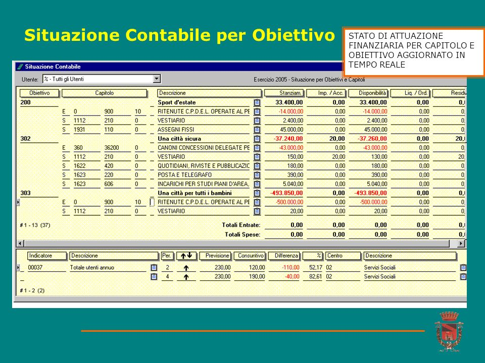 Situazione Contabile per Obiettivo STATO DI ATTUAZIONE FINANZIARIA PER CAPITOLO E OBIETTIVO AGGIORNATO IN TEMPO REALE