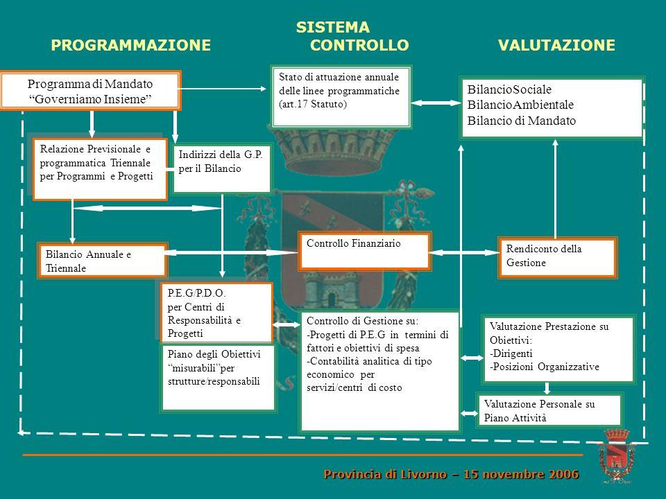 SISTEMA PROGRAMMAZIONE CONTROLLO VALUTAZIONE Provincia di Livorno – 15 novembre 2006 Programma di Mandato Governiamo Insieme Stato di attuazione annua