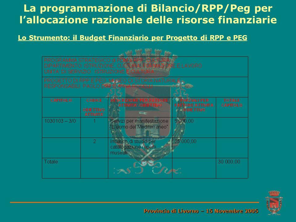 La programmazione di Bilancio/RPP/Peg per lallocazione razionale delle risorse finanziarie Provincia di Livorno – 15 Novembre 2005 Lo Strumento: il Bu