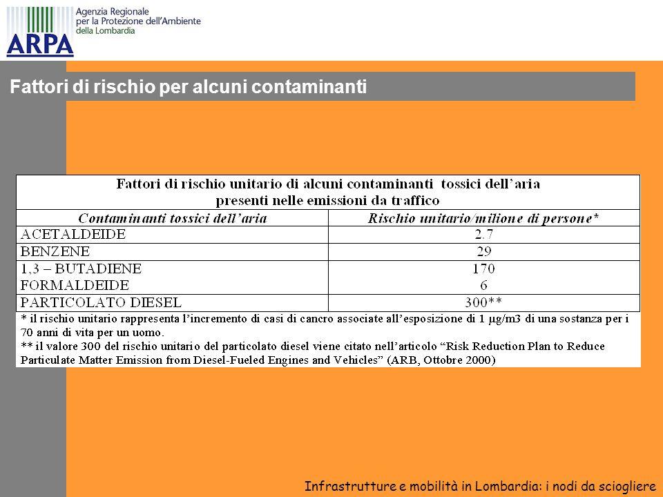 Fattori di rischio per alcuni contaminanti Infrastrutture e mobilità in Lombardia: i nodi da sciogliere