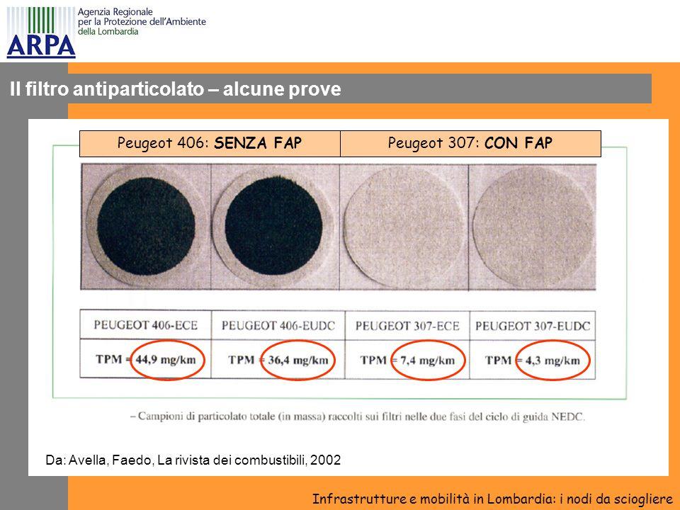 Il filtro antiparticolato – alcune prove Infrastrutture e mobilità in Lombardia: i nodi da sciogliere Da: Avella, Faedo, La rivista dei combustibili, 2002 Peugeot 406: SENZA FAPPeugeot 307: CON FAP