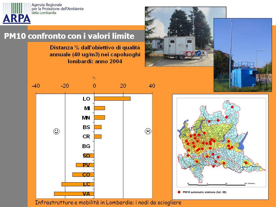 Effetti dello stile di guida Infrastrutture e mobilità in Lombardia: i nodi da sciogliere