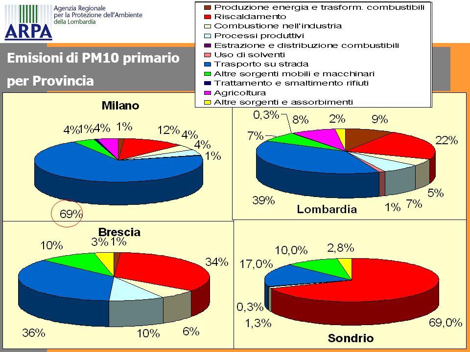 Emisioni di PM10 primario per Provincia