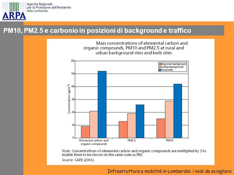 PM10, PM2.5 e carbonio in posizioni di background e traffico Infrastrutture e mobilità in Lombardia: i nodi da sciogliere