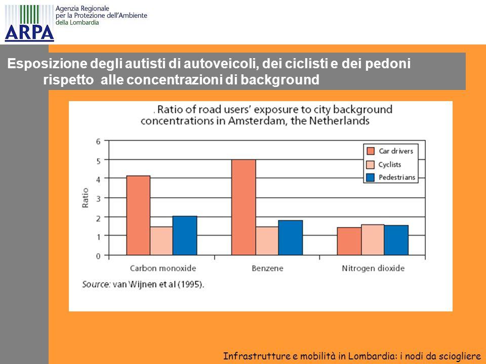 Esposizione degli autisti di autoveicoli, dei ciclisti e dei pedoni rispetto alle concentrazioni di background Infrastrutture e mobilità in Lombardia: i nodi da sciogliere