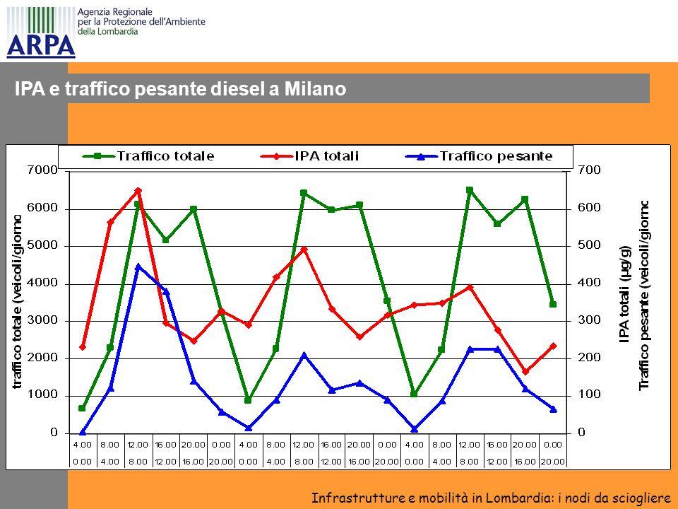 IPA e traffico pesante diesel a Milano Infrastrutture e mobilità in Lombardia: i nodi da sciogliere