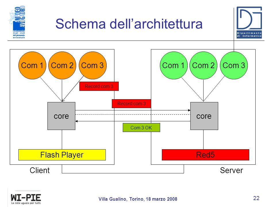 Schema dellarchitettura Villa Gualino, Torino, 18 marzo 2008 22 core Com 1Com 2Com 3 Flash PlayerRed5 ClientServer Com 1Com 2Com 3 Record com 3 Com 3 OK